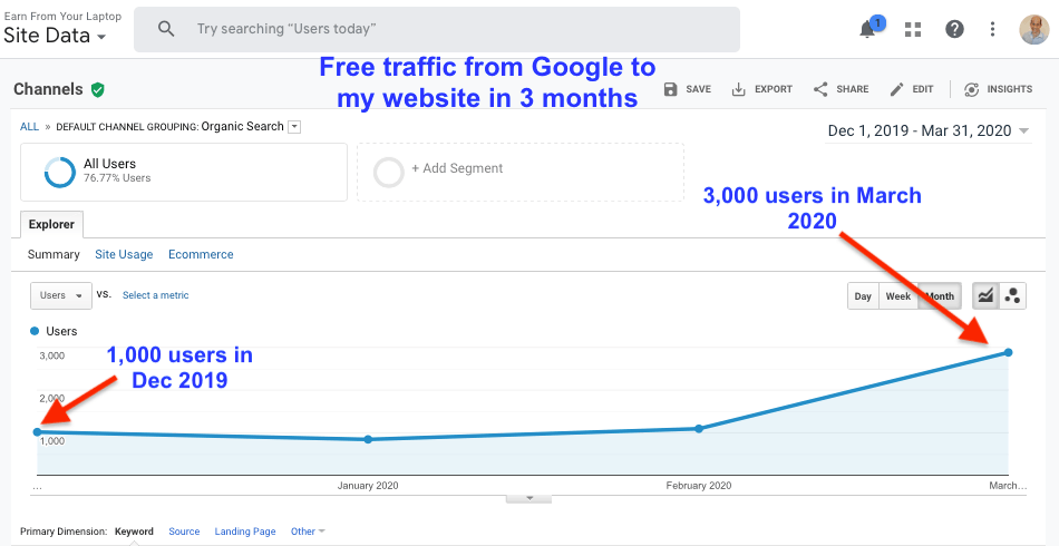Free Traffic from Google SEO learned from Wealthy Affiliate