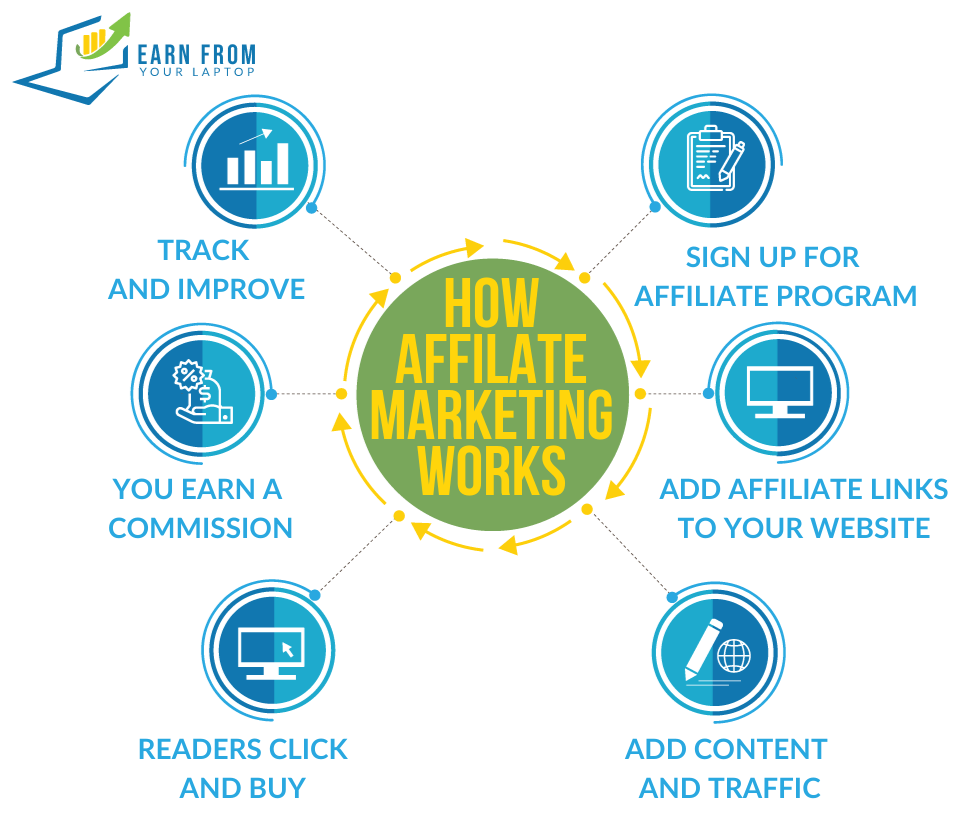 How Affiliate Marketing Works - Earn From Your Laptop