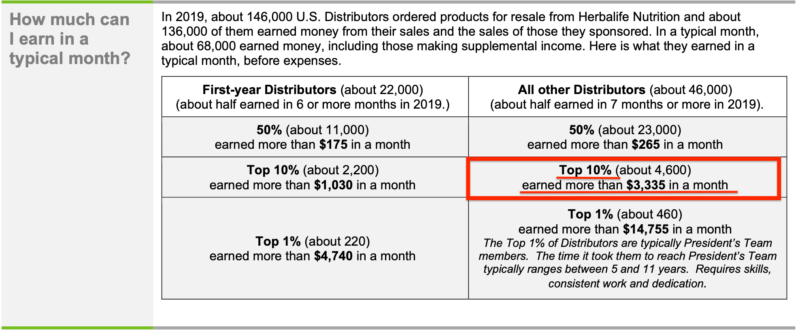 Can You Make Money Selling Herbalife Herbalife US Income Disclosure 2019