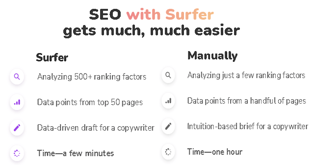 What Is Surfer SEO? How Does Surfer SEO Work