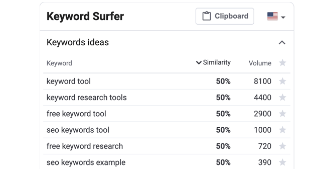 What Is Surfer SEO?  How Does Surfer SEO work?