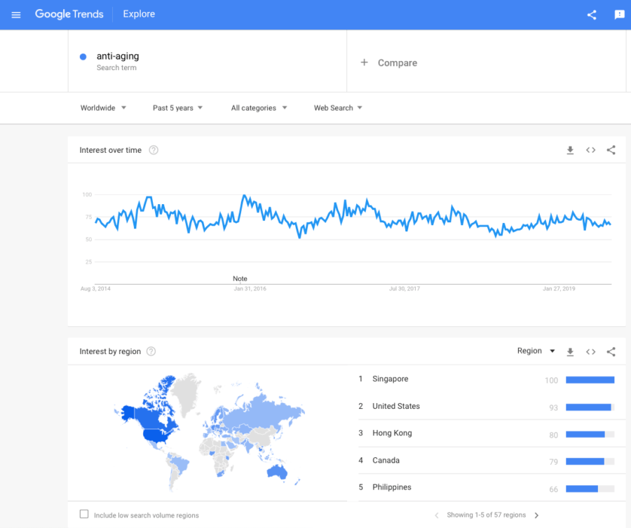 Anti-aging Google Trends last 5 years 2 August 2019