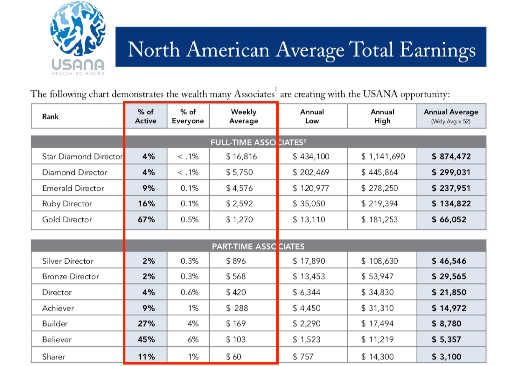 USANA Health Sciences Review Average-Earnings-from-USANA-North-Ameican-2011