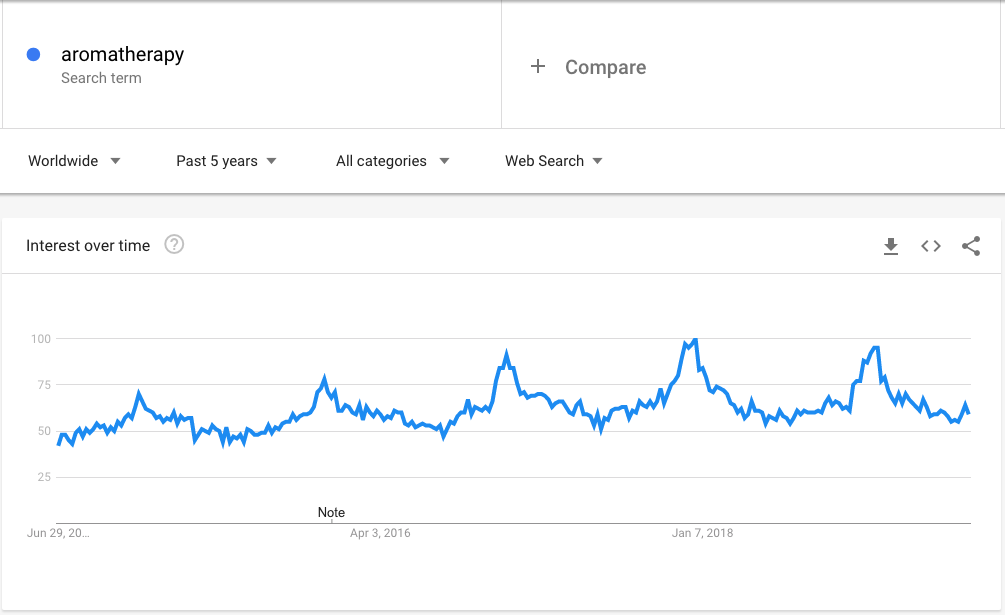 How to make money with Young Living Google trends Aromatherapy worldwide last 5 years 29 June 2019