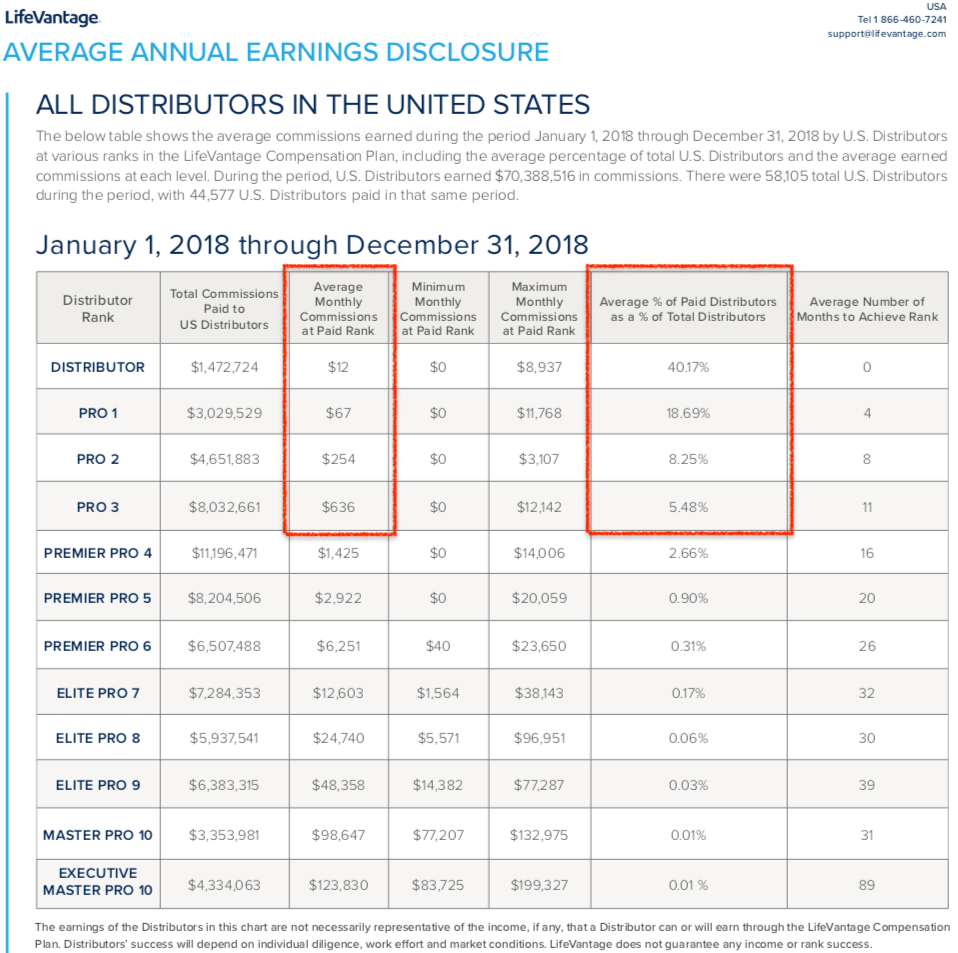 LifeVantage Average Annual Earnings Disclosure USA 2018
