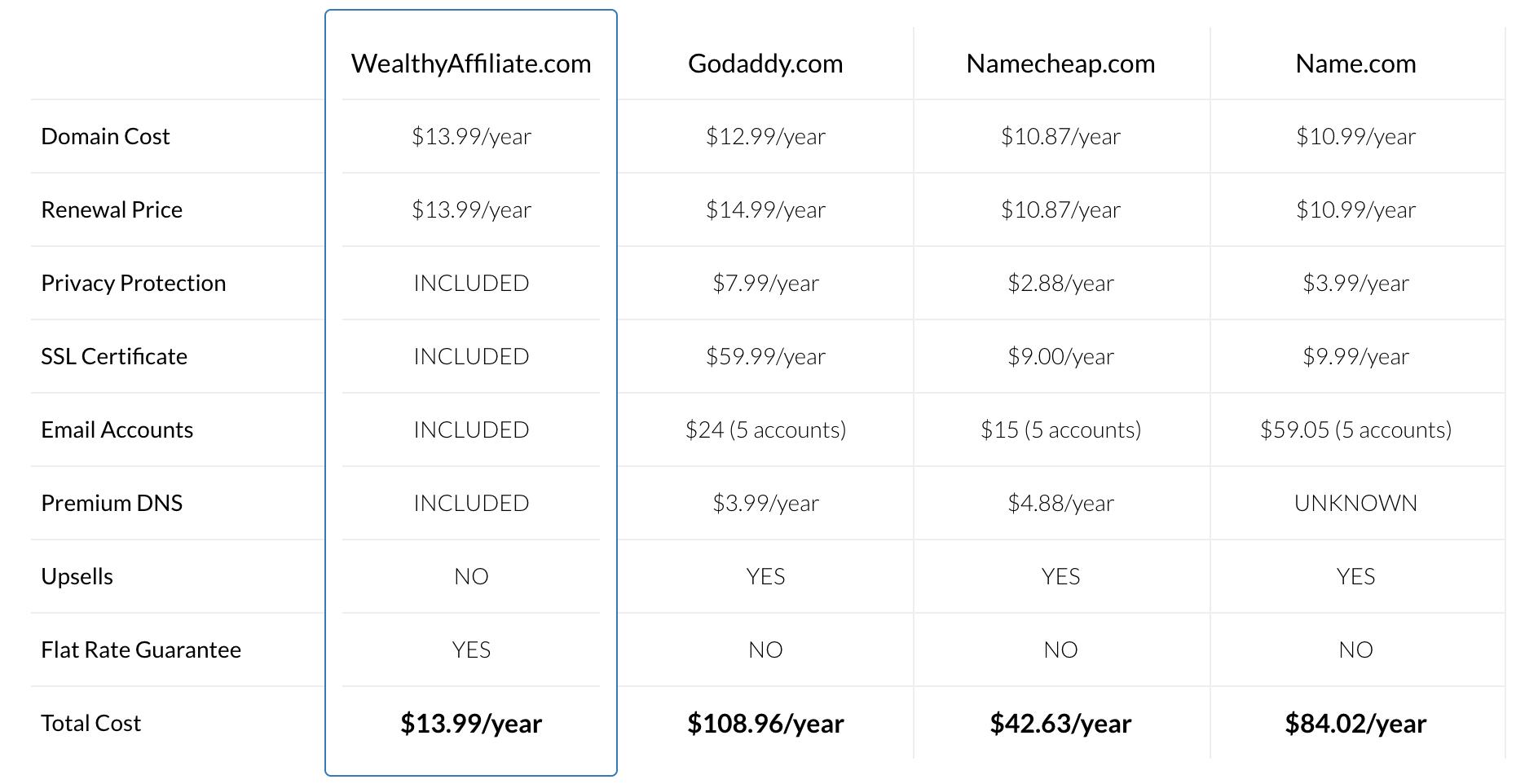 Wealthy Affiliate Domain comparison