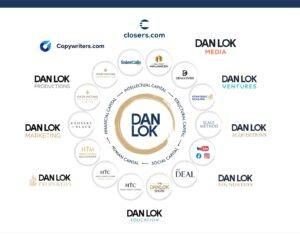 Dan Lok High Ticket Closer Program dragon 100
