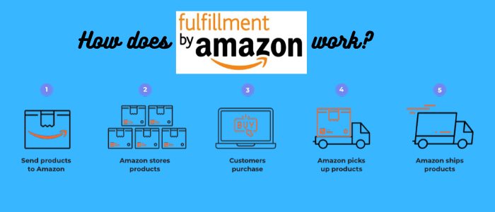 What Is Blue Sky Amazon Course About how does FBA work 1