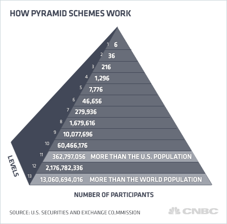 Can you Make Money Selling Herbalife Is Herbalife a pyramid scheme?